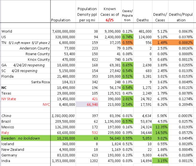 June 25 Covid Stats